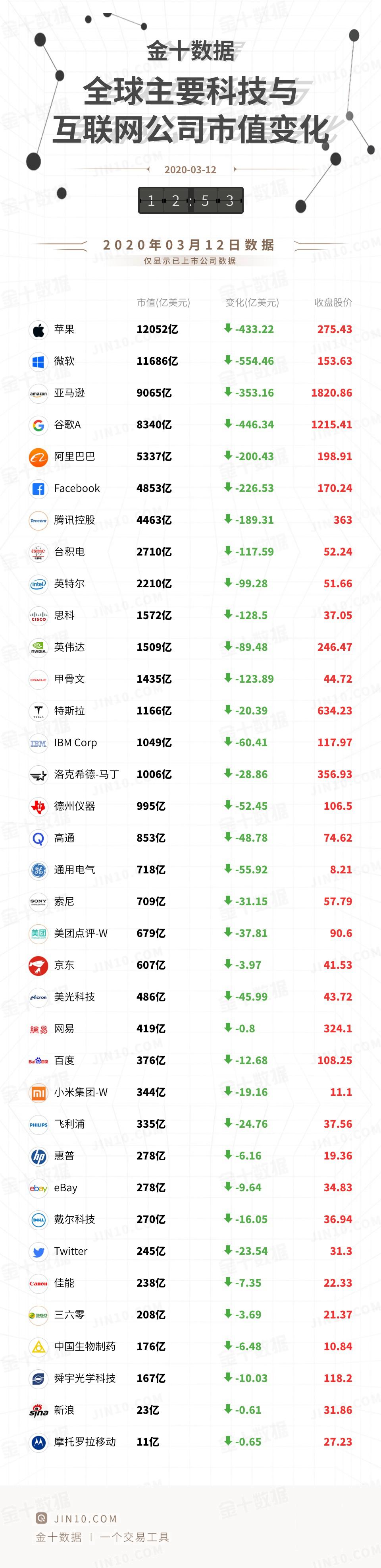 全球主要科技与互联网于中国互联网公司市值变动一览