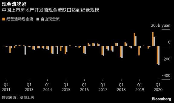 报道:中国房企一季度现金流压力为至少2011年来最大