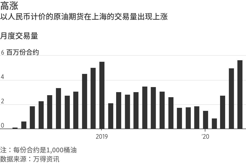 中国原油期货正吸引更多国际投资者兴趣