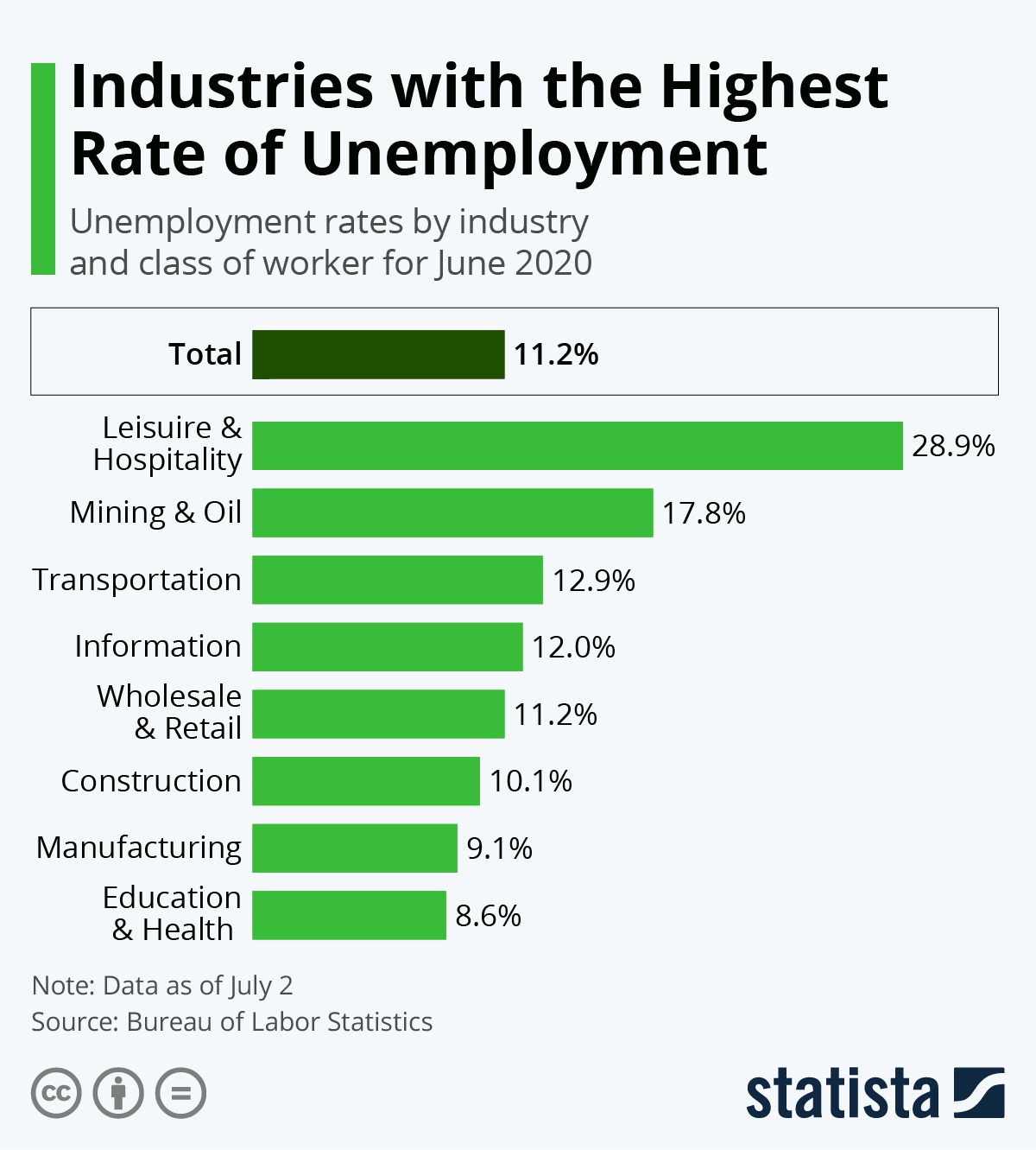 statista图表显示,休闲酒店业、采矿石油业与运输业为美国失业率最高的...