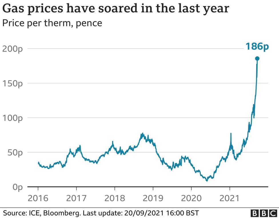 英国天然气价格飙涨 自1月份以来上涨了250%