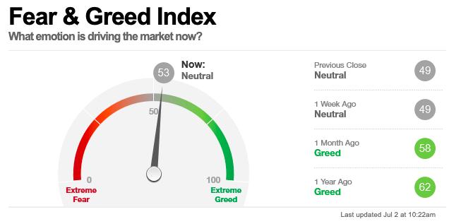 美股早盘,CNN恐惧与贪婪指数读数为53,表明市场处在中性状态。
