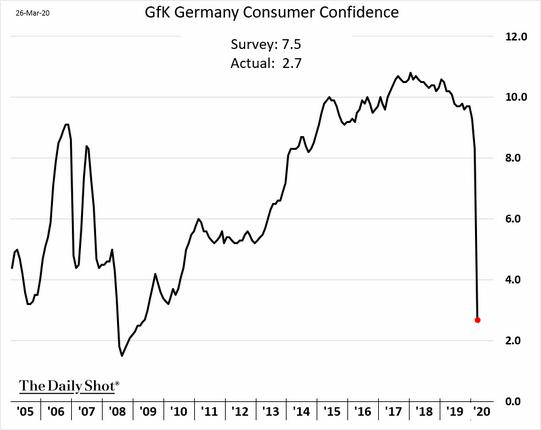 欧元区的经济活动状况几乎跌入冰点。GfK德国消费者信心指数和法国INSEE...