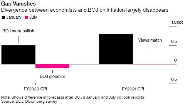 """日本央行首度对低通胀""""认命"""""""