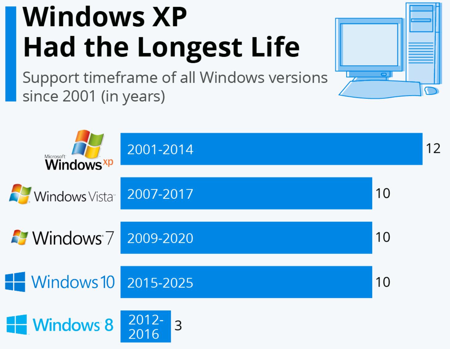 微软Windows 11系统于今日正式推送,符合条件的Windows 10...