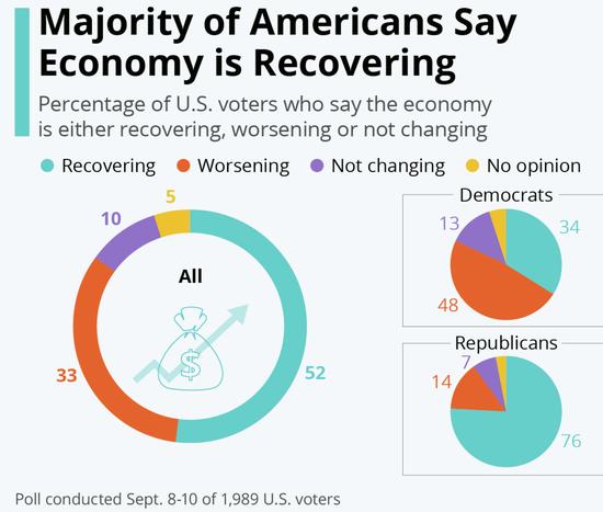 多数美国人认为经济正在复苏