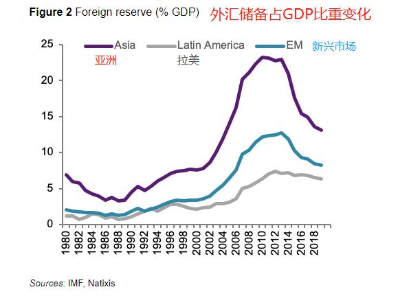 外汇储备往往集中在亚洲和中东这两个主要地区。值得注意的是,自2014年油价...