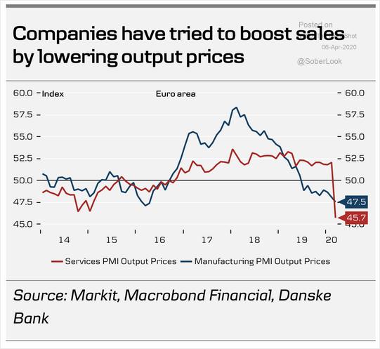 在欧元区三月PMI整体崩溃的同时,无论是制造业还是服务业的企业为刺激销售,...