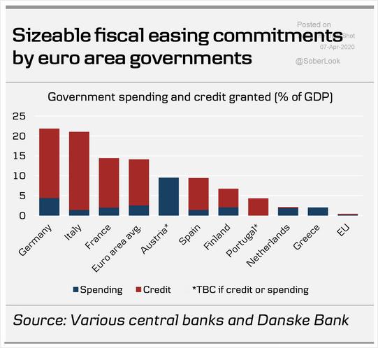 欧元区主要国家的财政火力:直接支出 (蓝色) +信用额度 (红色) 占GD...
