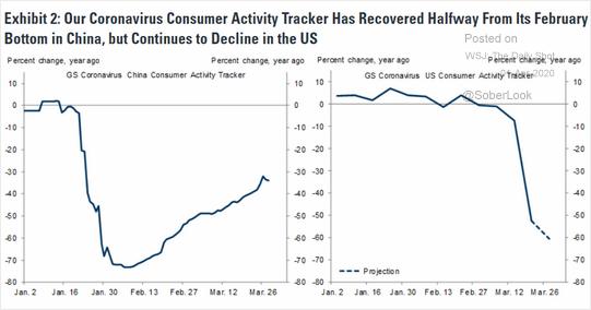 高盛对中美消费者活动的追踪调查显示,中国消费者活动距离二月时的最低点已经恢...