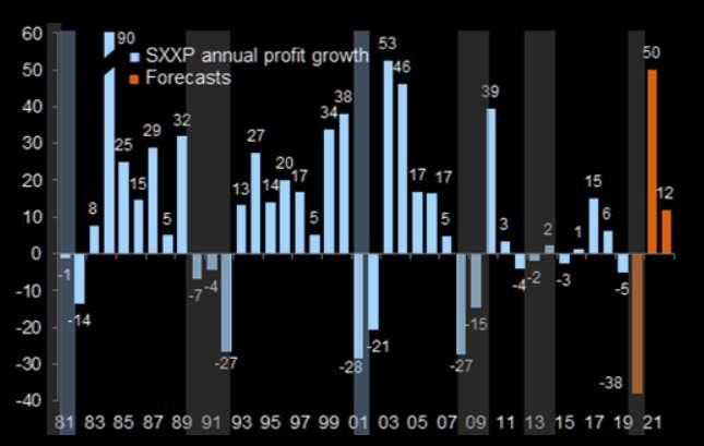 """华尔街策略师们预计,2021年和2022年企业每股收益将呈""""V""""型复苏,这..."""