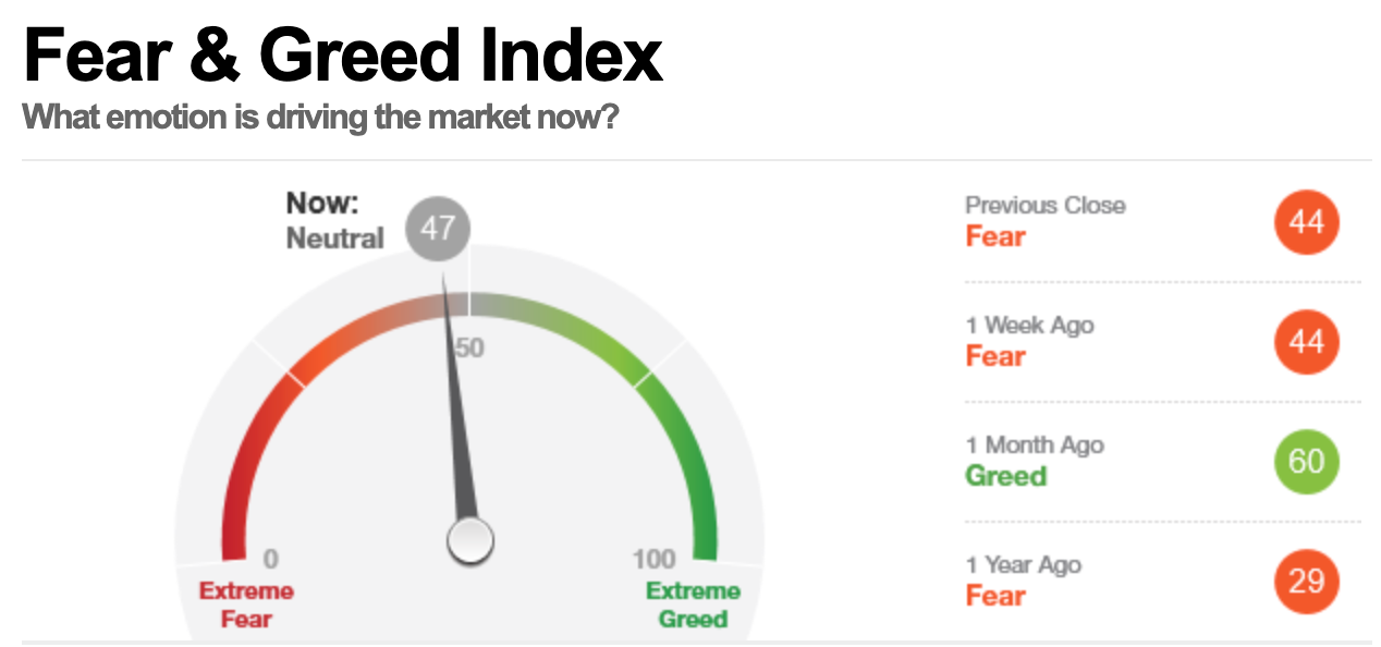 美股早盘,恐惧与贪婪指数读数为47,表明市场处在中性状态。