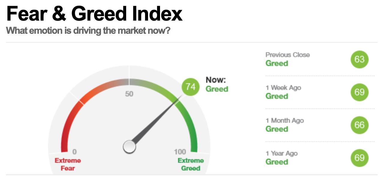 美股早盘,恐惧与贪婪指数读数为74,表明市场处在贪婪状态。