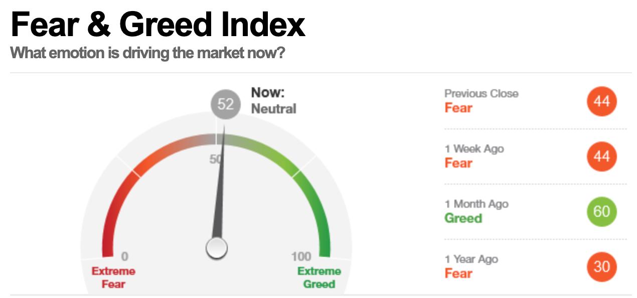 美股早盘,恐惧与贪婪指数读数为52,表明市场处在中性状态。