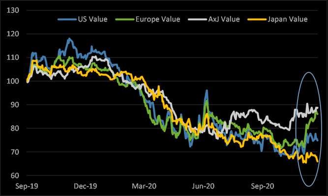 摩根大通图表显示,欧洲地区价值型股票涨势持续,但其他地区则涨跌不一。