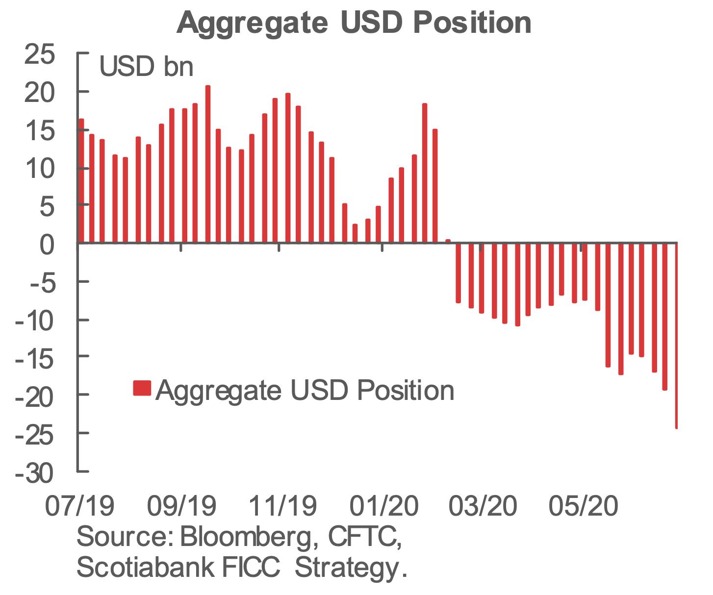 全球对冲基金押注美元下跌:本周对美元的看跌总头寸增加了近53亿美元,达到2...