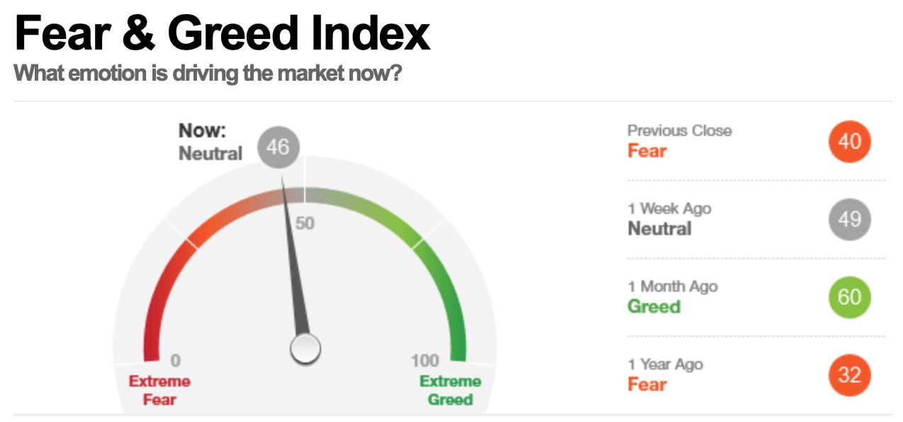 美股早盘,恐惧与贪婪指数读数为46,表明市场处在中性状态。