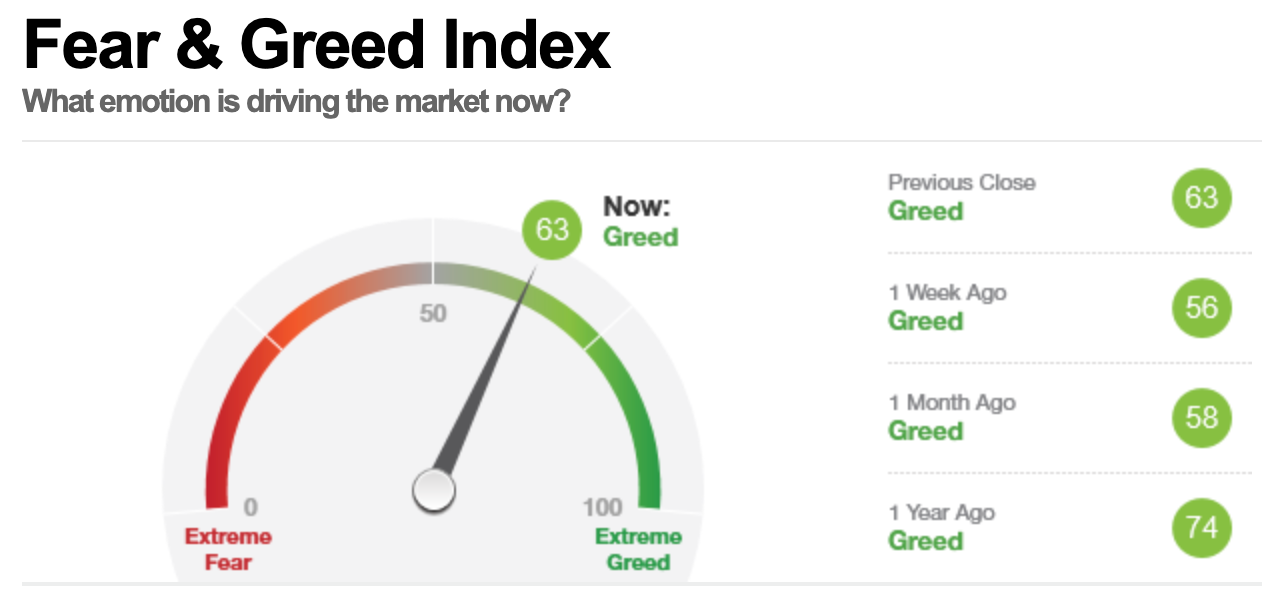 美股早盘,恐惧与贪婪指数读数为63,表明市场处在贪婪状态。