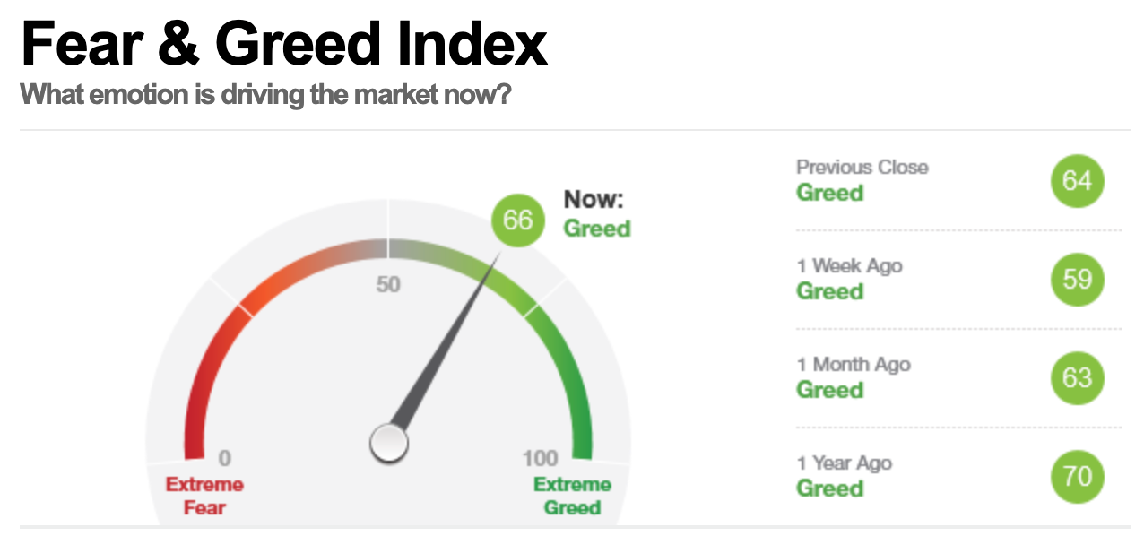 美股早盘,恐惧与贪婪指数读数为66,表明市场处在贪婪状态。