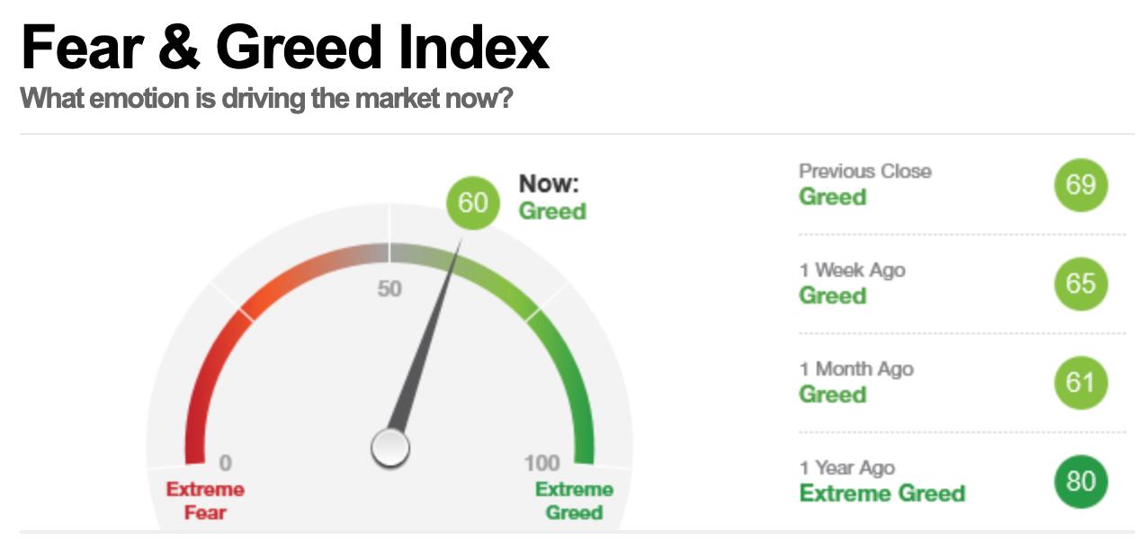 美股早盘,恐惧与贪婪指数读数为60,表明市场处在贪婪状态。