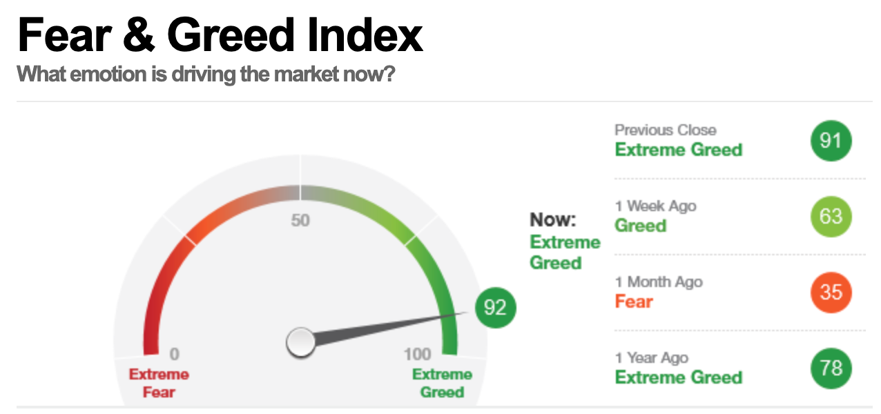 美股早盘,恐惧与贪婪指数读数为92,表明市场处在极度贪婪状态。