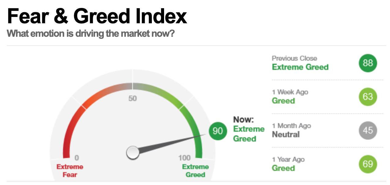 美股早盘,恐惧与贪婪指数读数为90,表明市场处在极度贪婪状态。