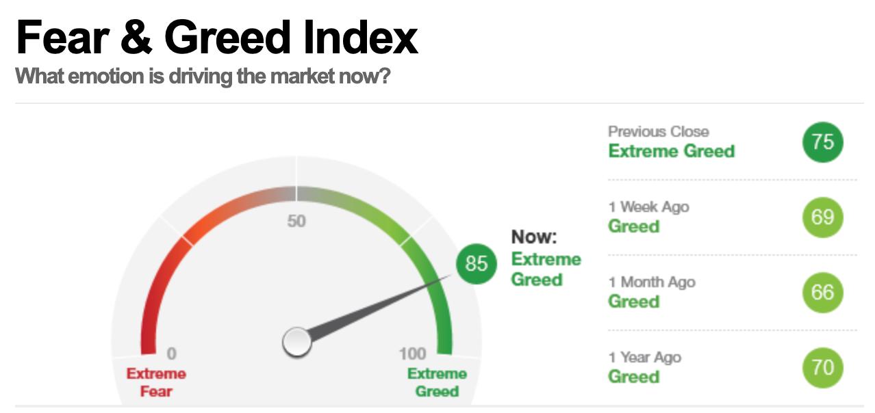 美股早盘,恐惧与贪婪指数读数为85,表明市场处在极度贪婪状态。