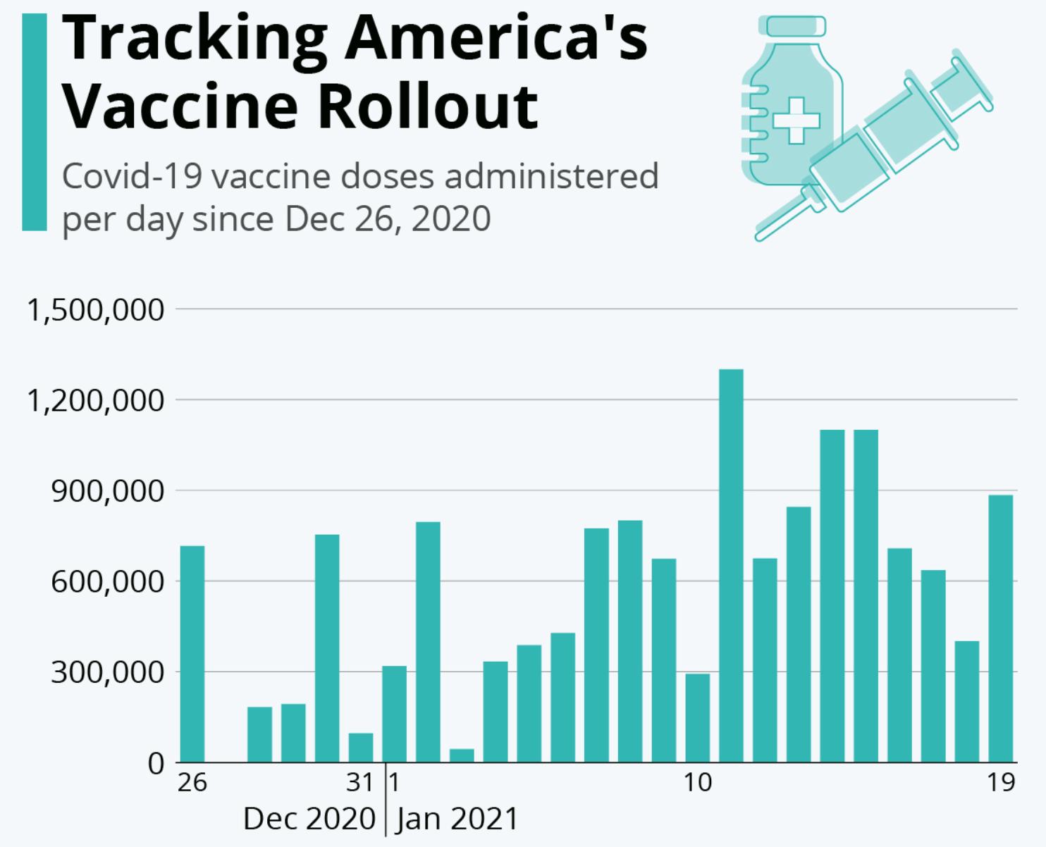 媒体追踪数据显示,美国上周新冠疫苗每日平均接种量为806716剂。本周二的...