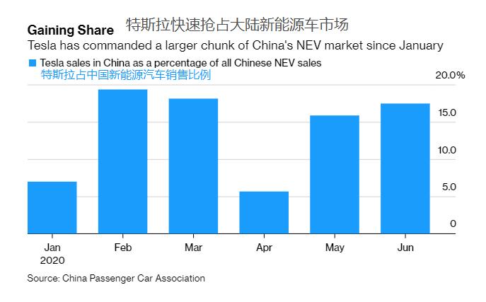 特斯拉上海的新工厂过去六个月大量生产广受欢迎的Model 3轿车,使其一举...