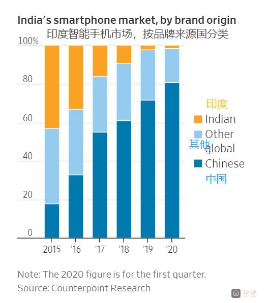 中国品牌占据了印度80%的智能手机市场。
