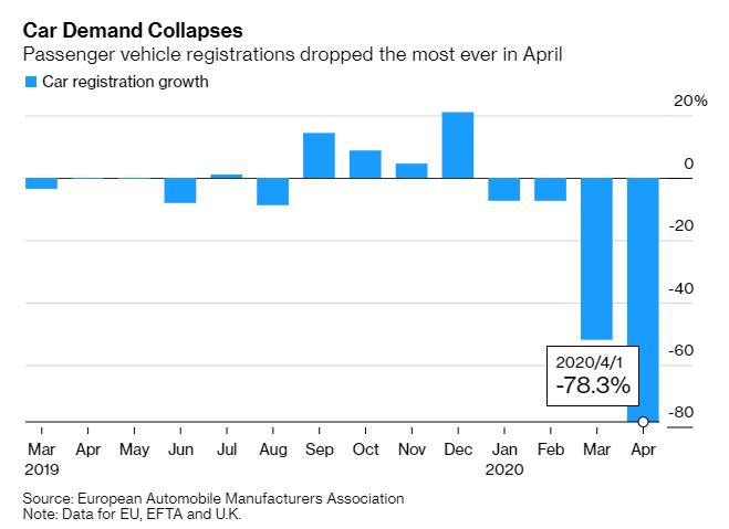 看图:欧洲4月新车销售暴跌78.3%