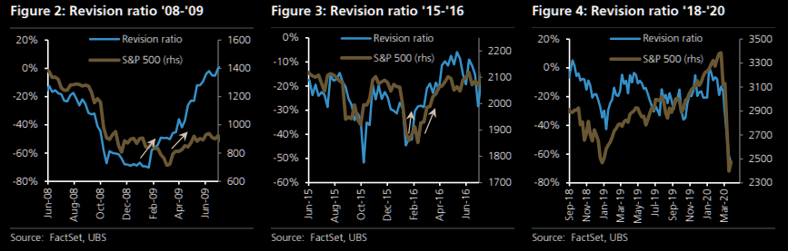 从历史上看,当盈利修正第二次见底时,股市才会见底。(瑞银)