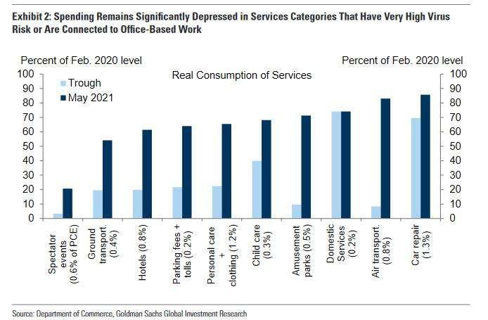 高盛图表显示,美国服务业并没有像预期的那样急剧反弹,近期不断上升的新冠病例...