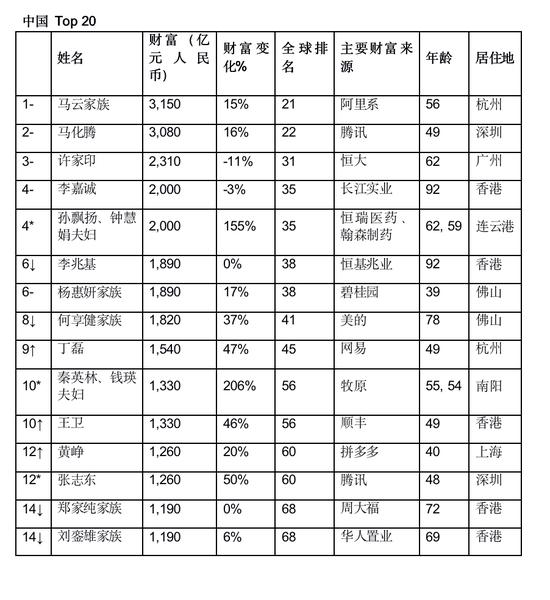 胡润全球富豪榜:马云再次登顶中国