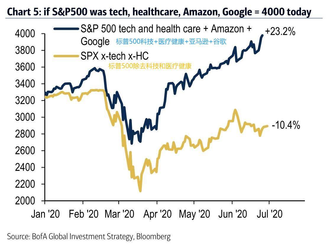 美国银行:如果标普500指数只有科技股、医疗健康股、亚马逊和谷歌,现在应该...