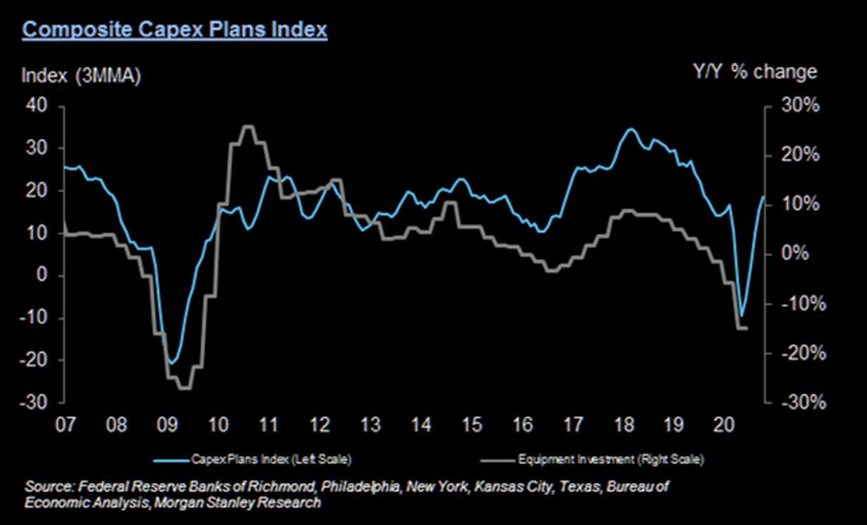 摩根士丹利资本支出计划指数(MS Capex Plans Index)在1...
