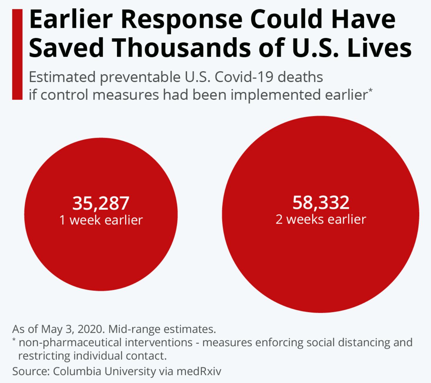 哥伦比亚大学的一项研究表明,如果比原先提前一周实行加强社交隔离等抗疫措施,...