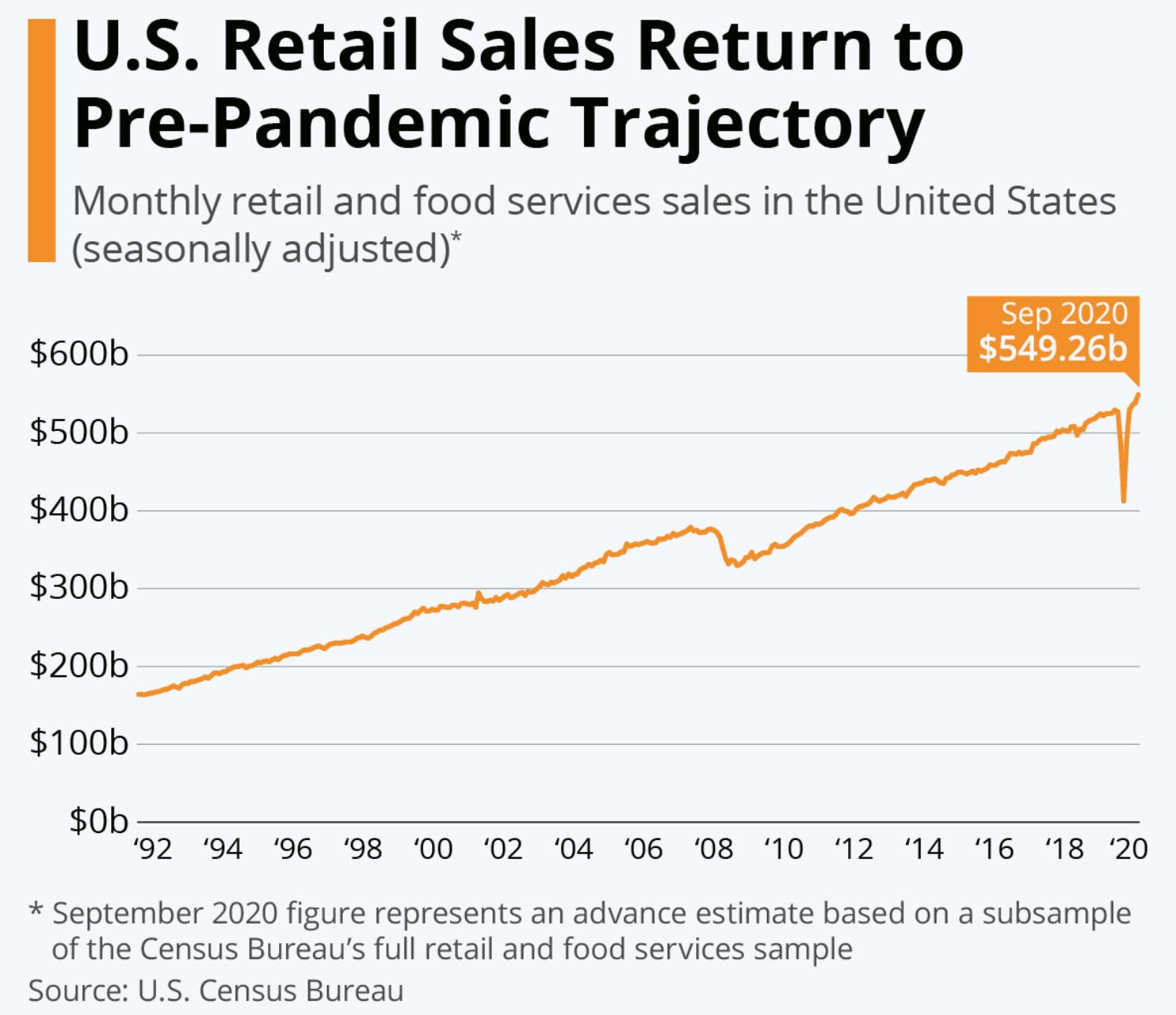 据美国人口普查局公布的预先估计,上个月零售和食品服务总销售额为5493亿美...