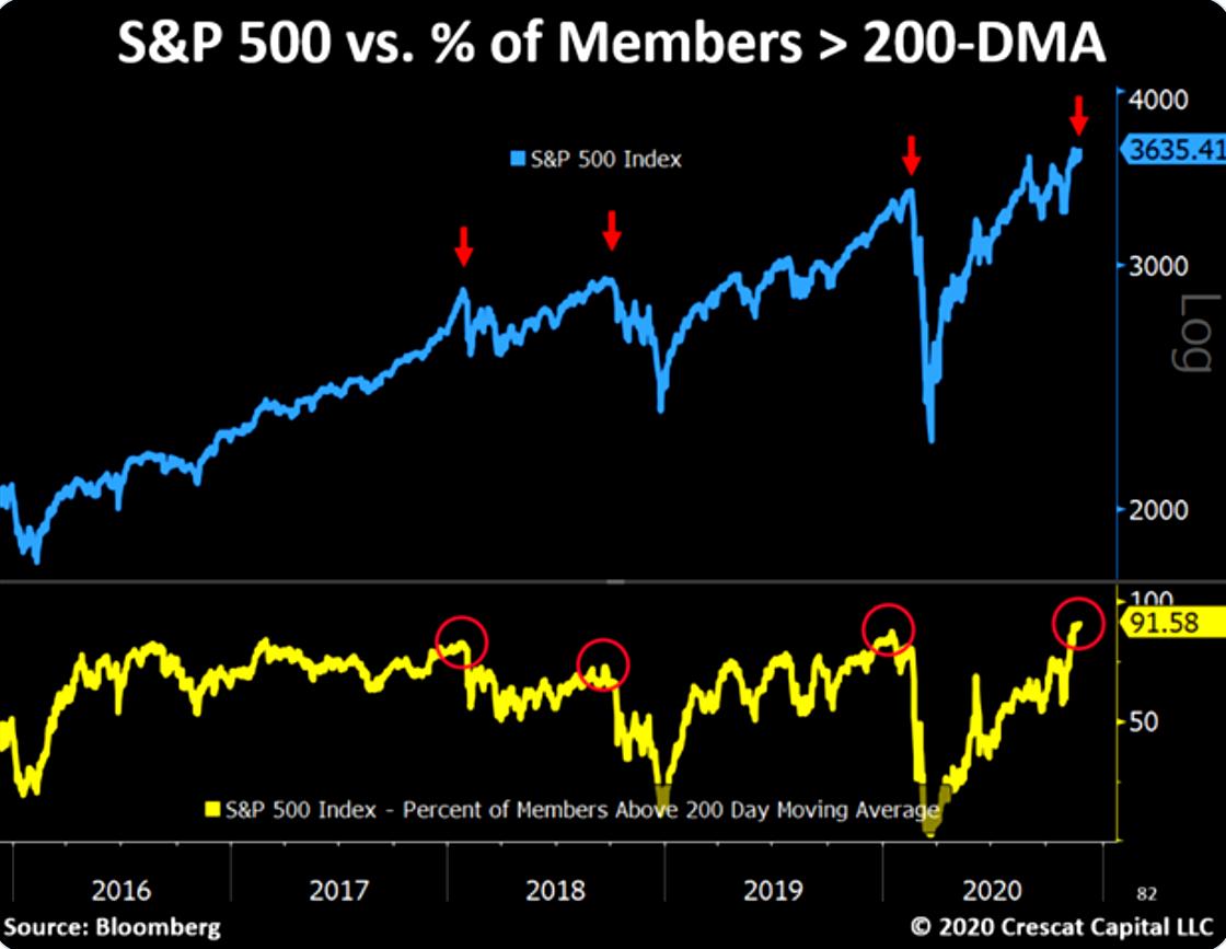 对冲基金Crescat图表显示,对于目前史高的股票估值和企业杠杆作用,标普...