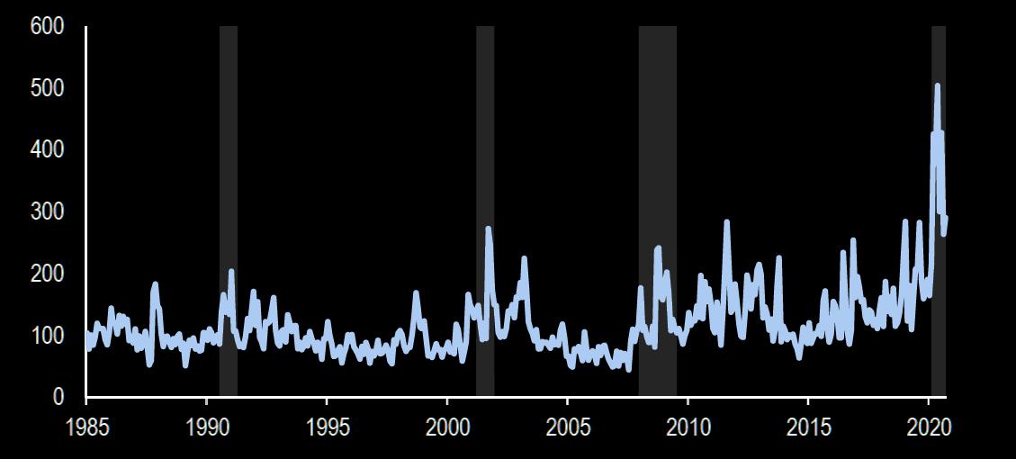 受新冠疫情影响,美国经济政策不确定性(EPU)指数在今年4月份触及峰值,随...