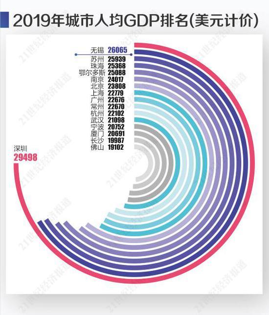 宁波人均gdp_宁波火车站