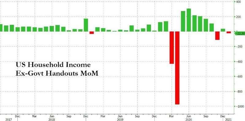 不包括政府补助,1月份美国人的收入下降,个人收入(不包括政府转账)减少了2...
