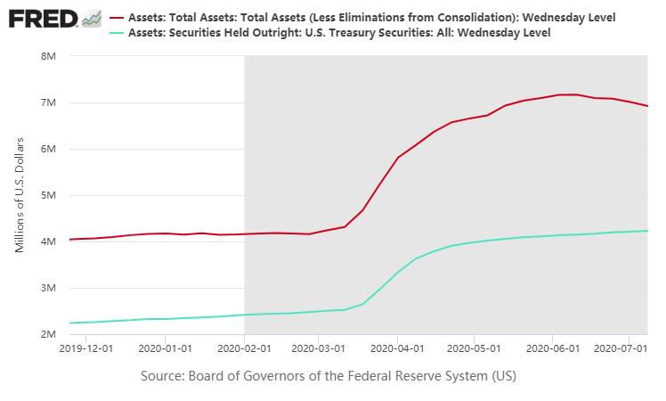 美联储资产负债表规模继续下降至6.92万亿美元,为5月中旬以来的最低水平