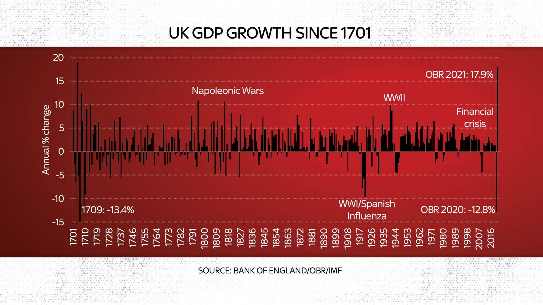 1870年英国经济总量_英国早期经济图片