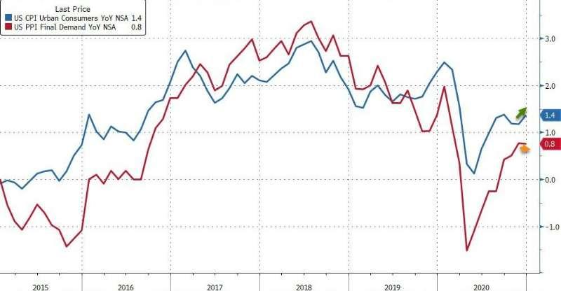 美国生产价格指数在12月份放缓