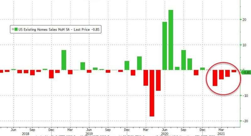 美国5月二手房销售总数环比下降0.9%,至580万户,为连续第4个月下降,...