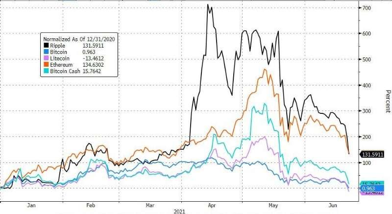比特币持续下滑一度跌破2.9万美元,抹去年初至今全部涨幅,以太坊年初至今仍...