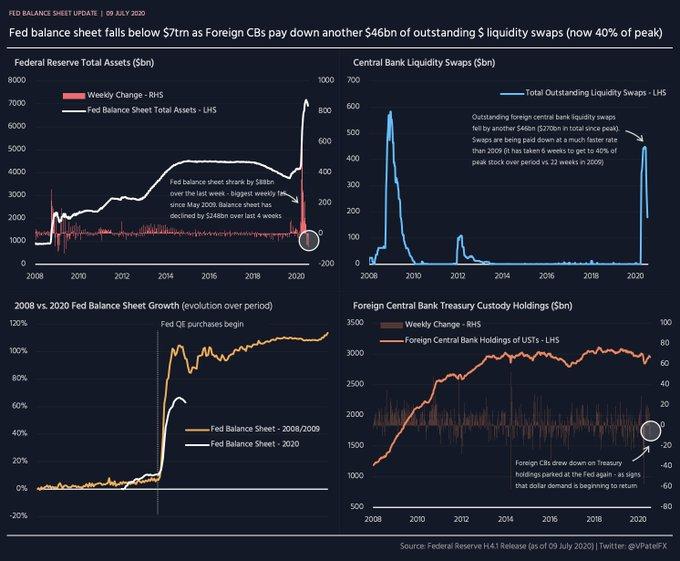 美联储资产负债表连续第四周萎缩