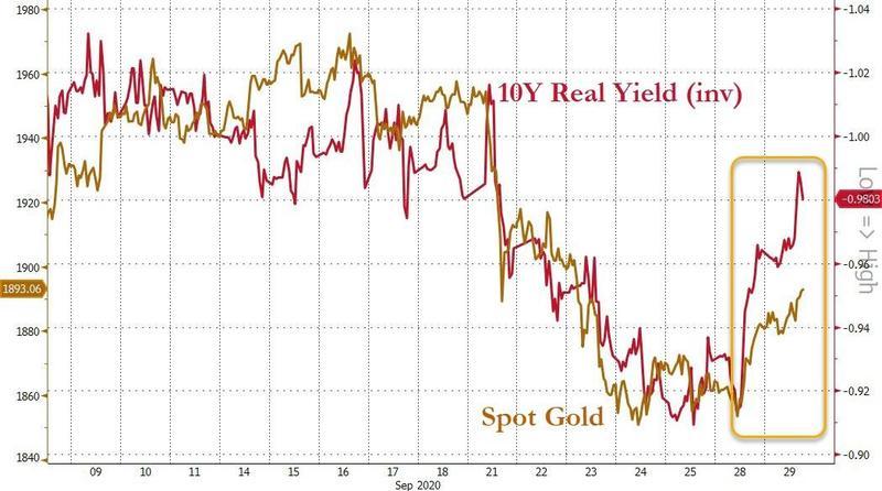 黄金随实际收益率下跌反弹
