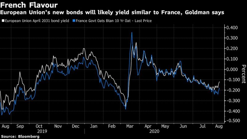 欧盟联合债券的保险价值仍无法与德债匹敌
